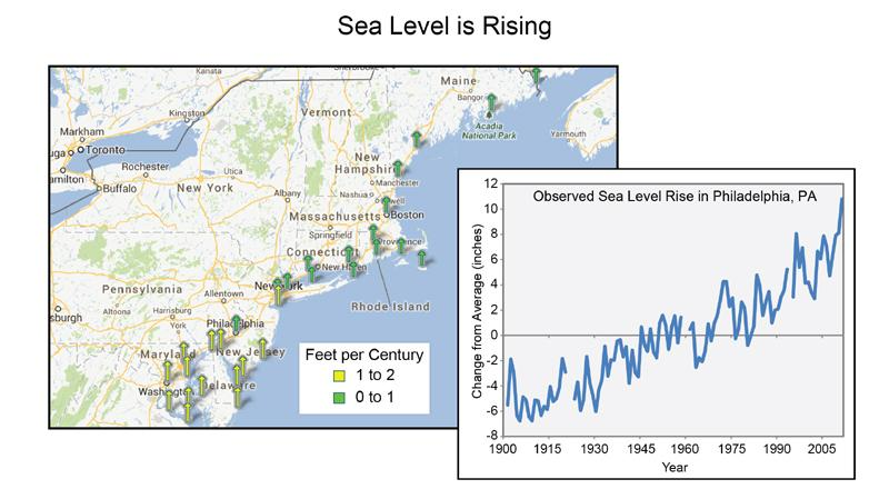 The image shows 0 to 1 foot sea level rise from NY to Maine, with a 1 to 2 foot sea level rise in NJ, Delaware, and Maryland. It also shows a steady increase in sea level in Philadelphia, from 6 inches below mean in 1900 to 10 inches over mean in 2008.