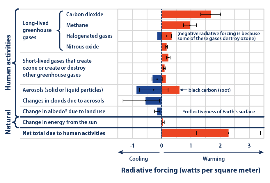 Bar graph showing the total amount of radiative forcing caused by human activities—including indirect effects—between 1750 and 2011.