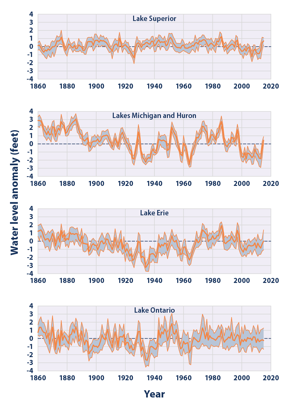 Line graphs showing water levels in each of the Great Lakes from 1860 to 2015.