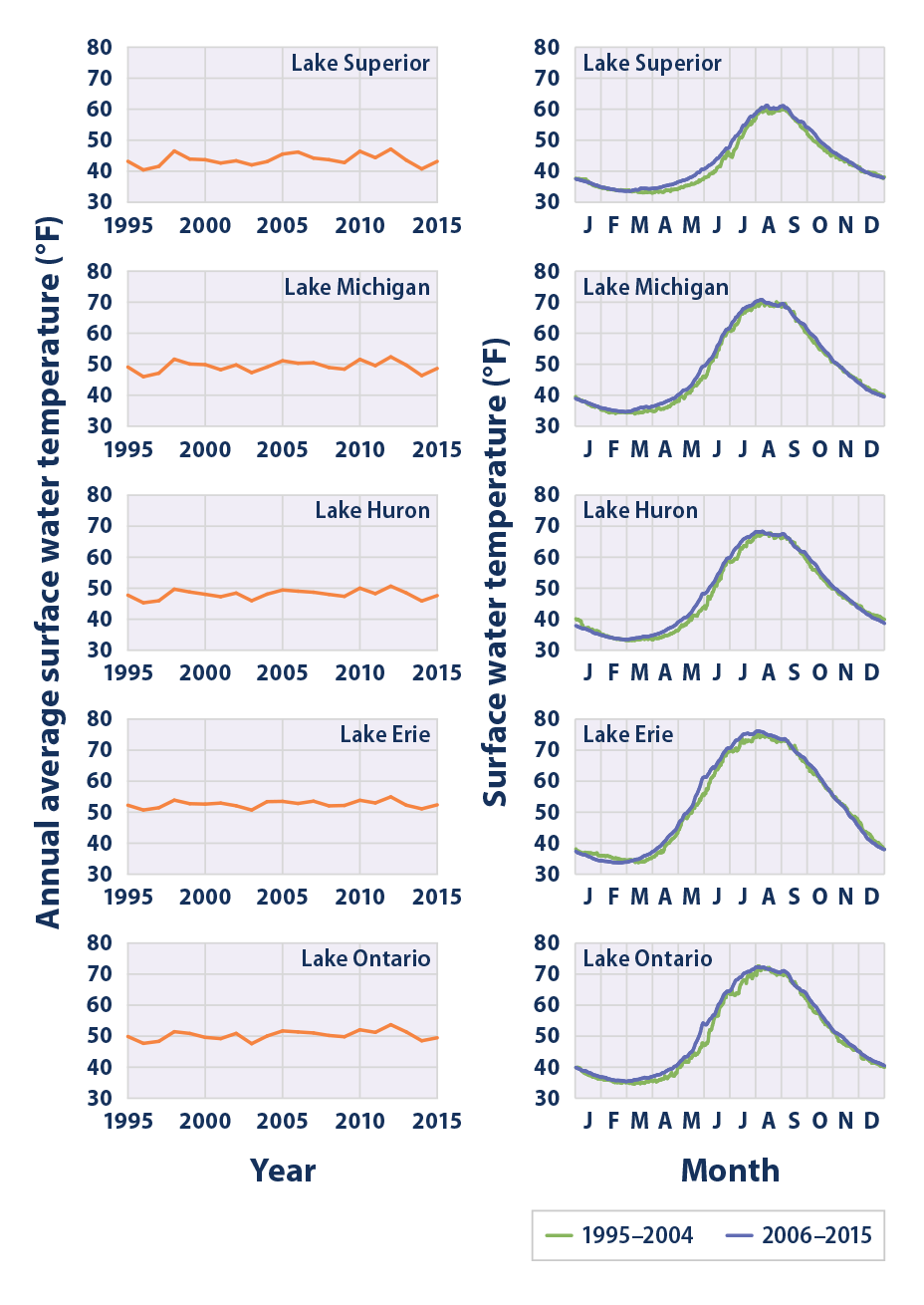 Line graphs showing water temperatures in each of the Great Lakes from 1995 to 2015.