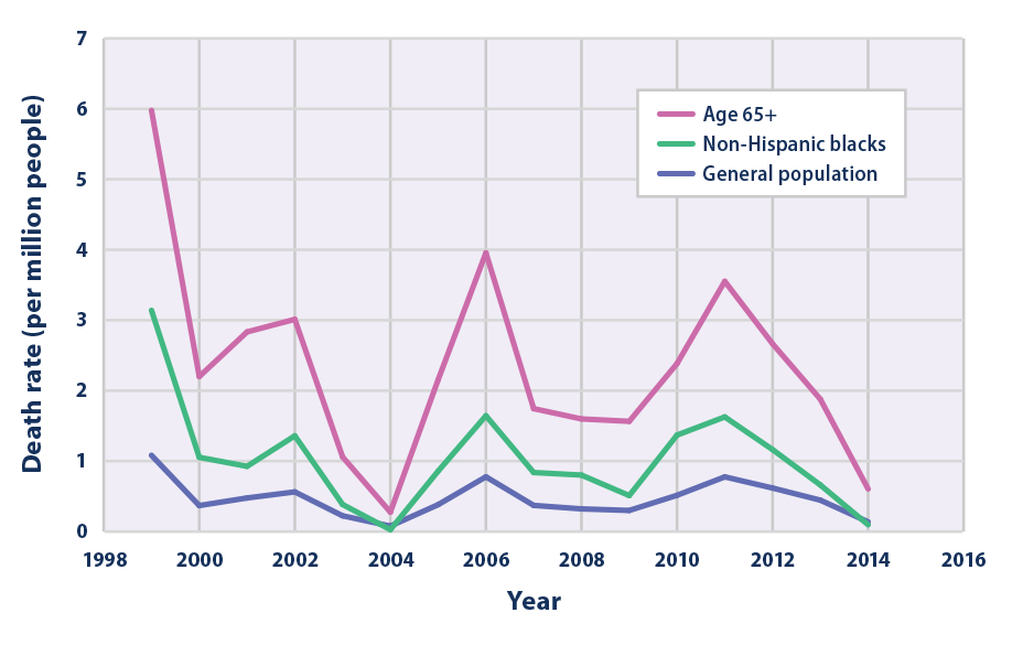 Line graph showing the rate for summer heat-related deaths per million U.S. population for individuals age 65 and older, non-Hispanic black individuals, and the general population, from 1999 to 2014.
