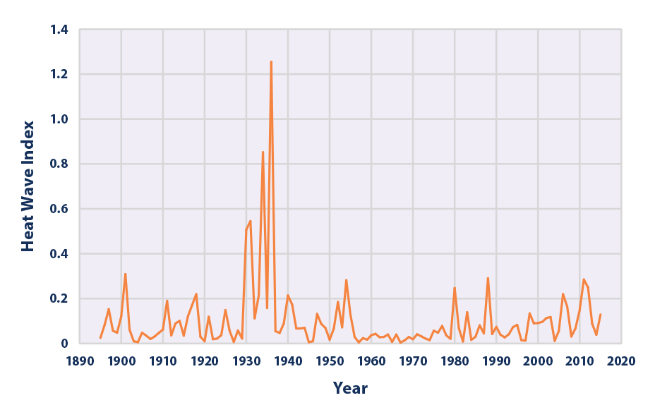 Line graph showing values of the U.S. Heat Wave Index for each year from 1895 to 2015.