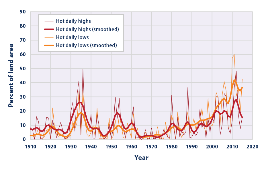Line graph showing what percentage of the contiguous 48 states experienced unusually hot daily high and low temperatures in June, July, and August of each year from 1910 to 2015.