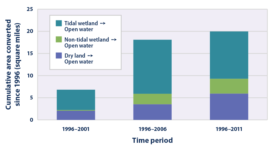 This graph shows the net amount of land converted to open water along the Atlantic coast during three time periods: 1996–2001, 1996–2006, and 1996–2011. Results are divided by type of land.