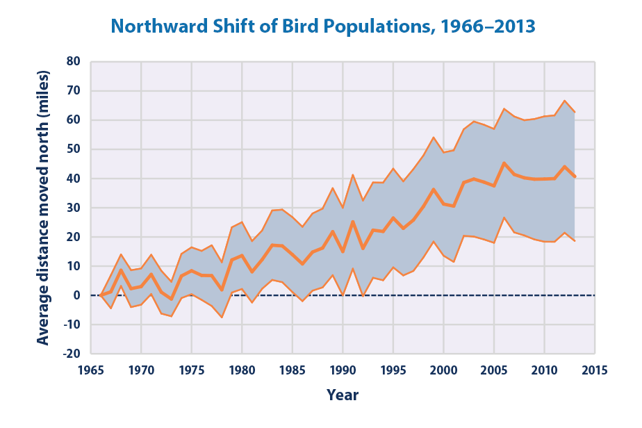 Line graph showing the extent to which bird populations shifted northward from 1966 to 2013.