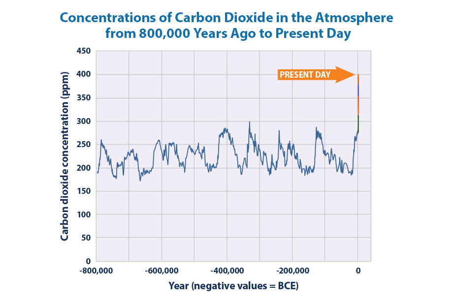 Line graph showing concentrations of carbon dioxide in the atmosphere from 800,000 years ago through 2015.