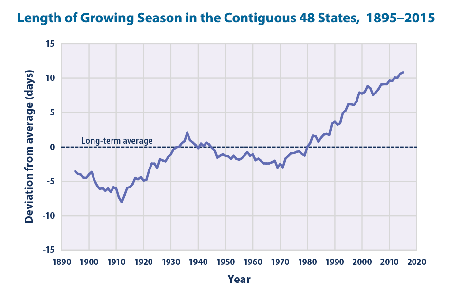 Line graph showing changes in the average length of the growing season in the contiguous 48 states from 1895 to 2015.