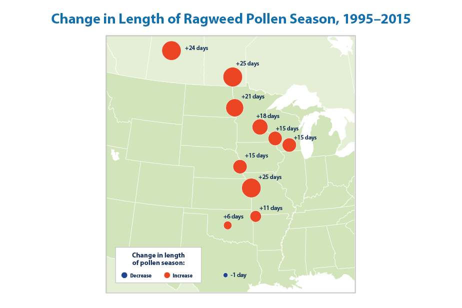Map showing the number of days that the length of ragweed pollen season changed at 11 locations in the central United States between 1995 and 2015.