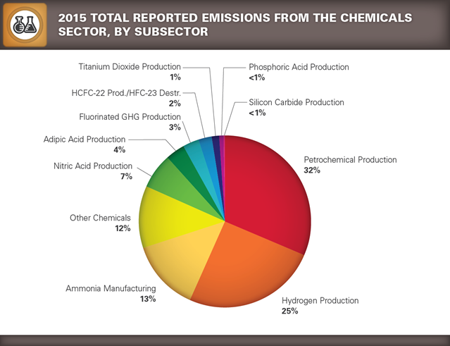 GHGRP 2015 Chemicals pie chart