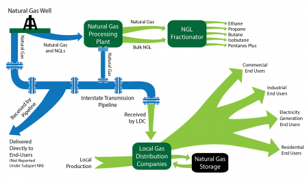 GHGRP 2015 Supplier of Natural Gas and NGL Supply Chain graphic