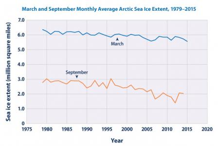 Average monthly arctic sea ice by year, from 1979-2015, in September and March. September trend declines from 2.9 million square km to 2 million square km. March trend starts at 6.4 million square km in 1979 and declines to 5.5 million square km in 2015.