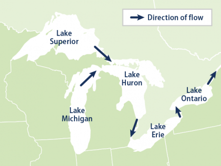 Reference map showing the direction of water flow in the Great Lakes.
